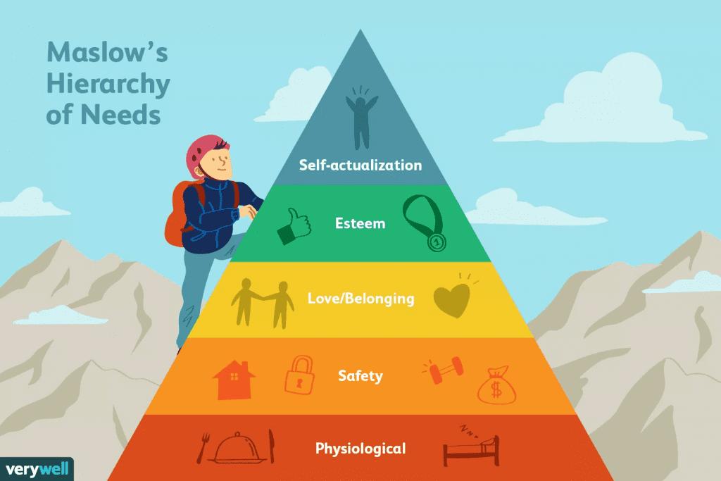 Maslow Diagram